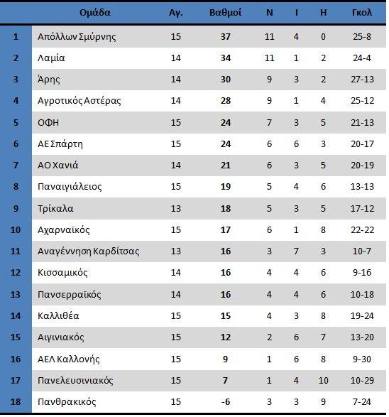 12-2footballleaguevathmoi