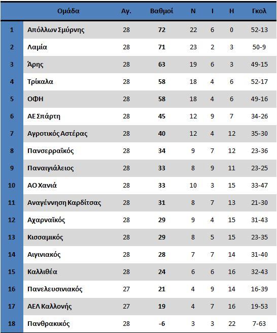 30aprilfootballleague