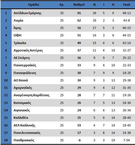 9aprilfootball league